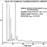 HILIC-of-carbohydrates-library
