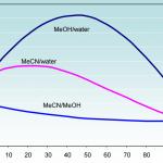 Solvent Viscosity Profile